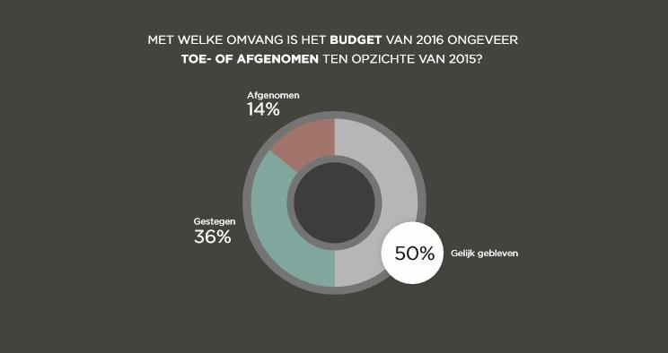 ontwikkeling-budget